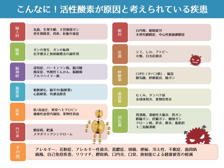 活性酸素が原因の病気疾患一覧